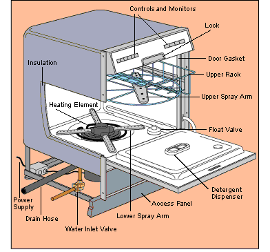 a scheme of a dishwasher