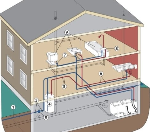 House Water Supply