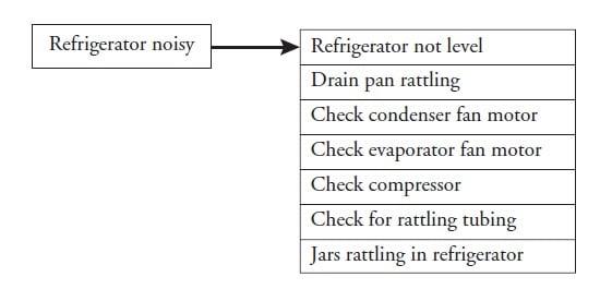 a refrigerator noisy checklist