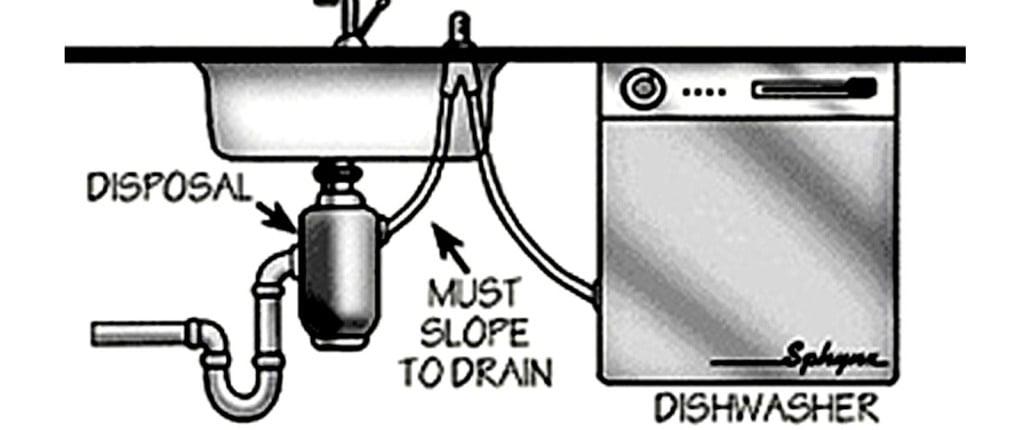 a clogged dishwasher