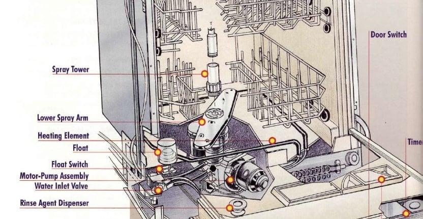 dishwasher info-graphics
