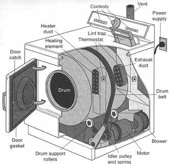 dryer diagram