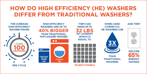 High-Efficiency Washers water