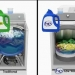 High-Efficiency Washers